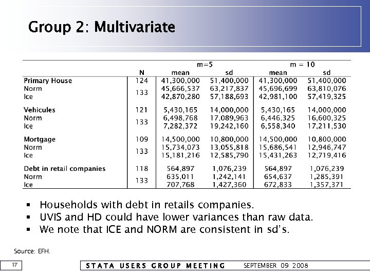 Group 2: Multivariate § Households with debt in retails companies. § UVIS and HD
