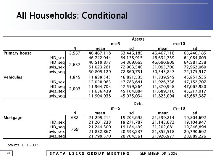 All Households: Conditional Source: EFH 2007. 24 STATA USERS GROUP MEETING SEPTEMBER 09 2008