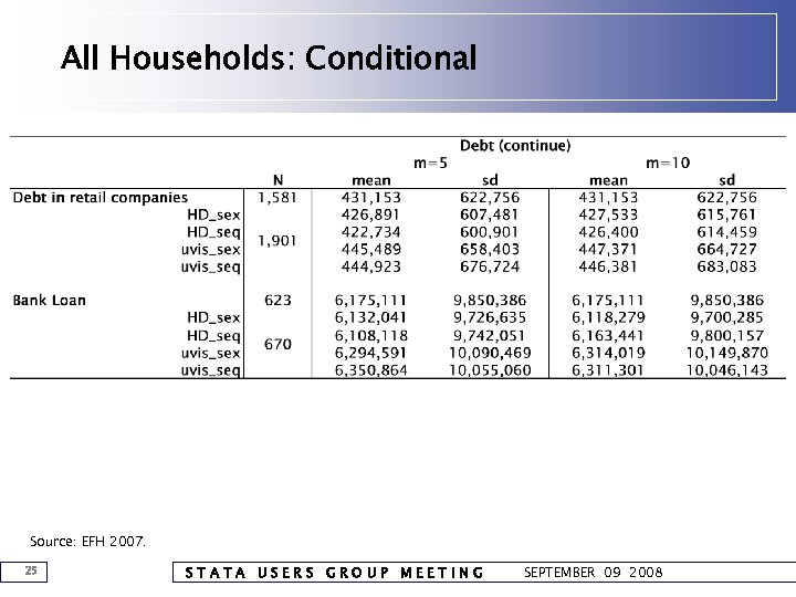 All Households: Conditional Source: EFH 2007. 25 STATA USERS GROUP MEETING SEPTEMBER 09 2008