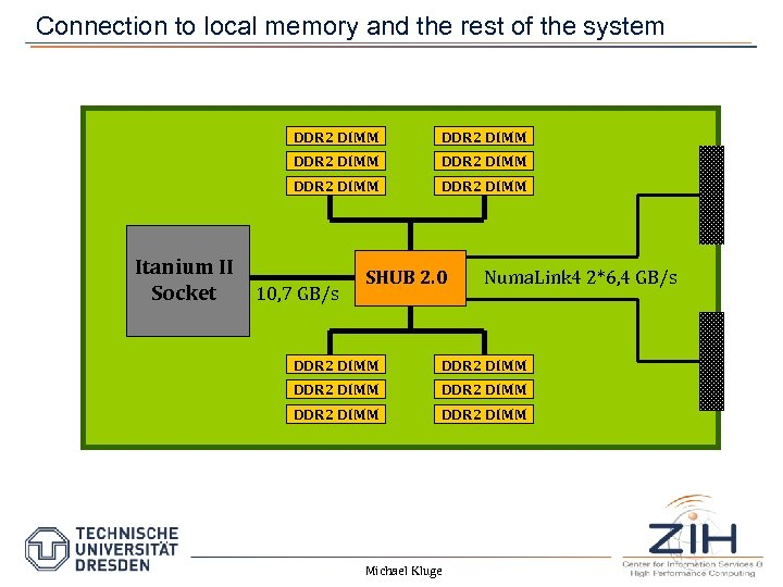 Connection to local memory and the rest of the system DDR 2 DIMM Itanium