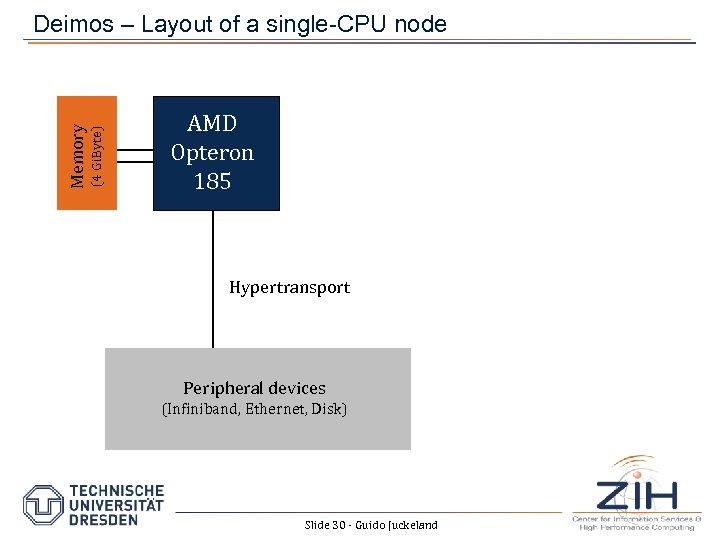 (4 Gi. Byte) Memory Deimos – Layout of a single-CPU node AMD Opteron 185
