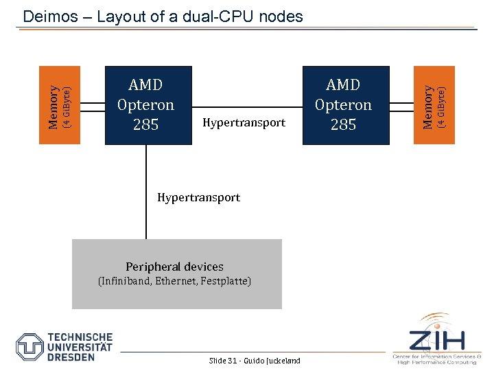 Hypertransport Peripheral devices (Infiniband, Ethernet, Festplatte) Slide 31 - Guido Juckeland AMD Opteron 285