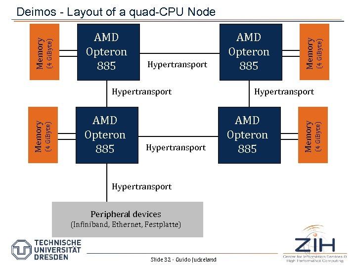 (4 Gi. Byte) Memory Hypertransport AMD Opteron 885 Hypertransport Peripheral devices (Infiniband, Ethernet, Festplatte)
