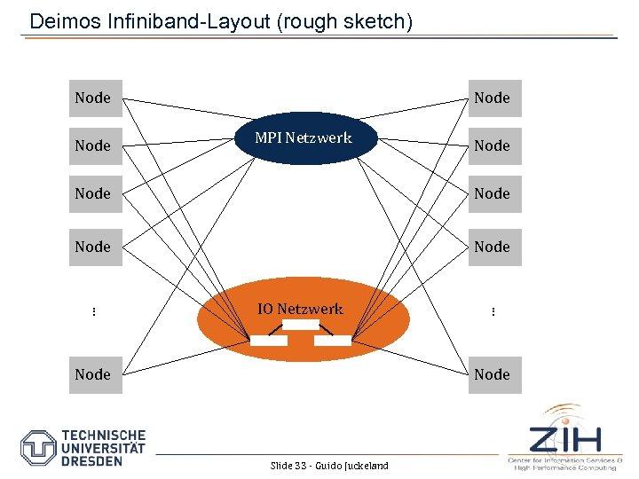Deimos Infiniband-Layout (rough sketch) Node MPI Netzwerk Node IO Netzwerk Node . . .