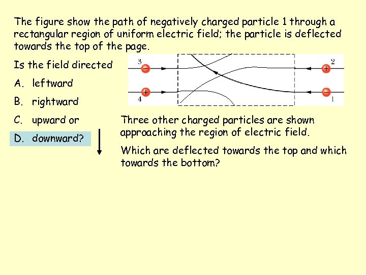 The figure show the path of negatively charged particle 1 through a rectangular region