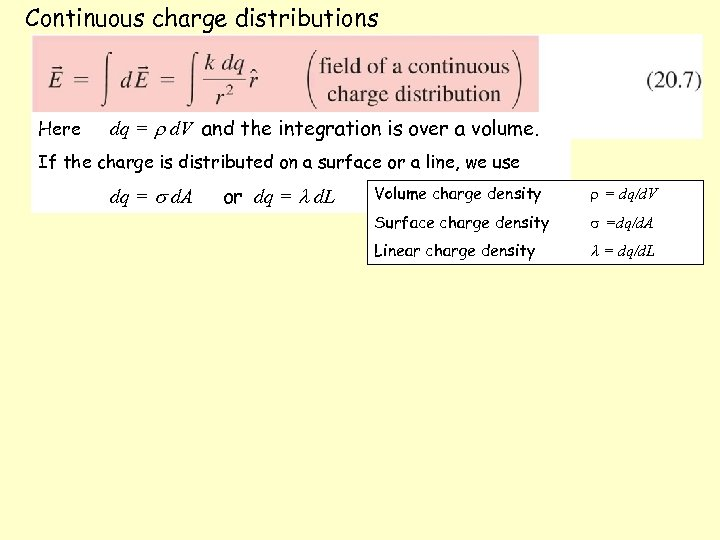Continuous charge distributions Here dq = d. V and the integration is over a