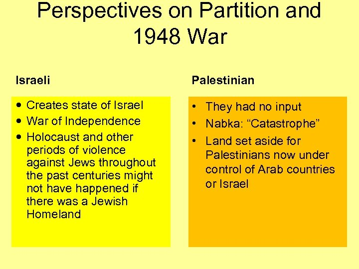 Perspectives on Partition and 1948 War Israeli Palestinian Creates state of Israel War of
