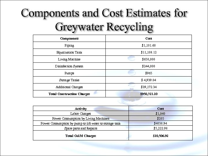 Components and Cost Estimates for Greywater Recycling Components Cost Piping $1, 101. 60 Equalization