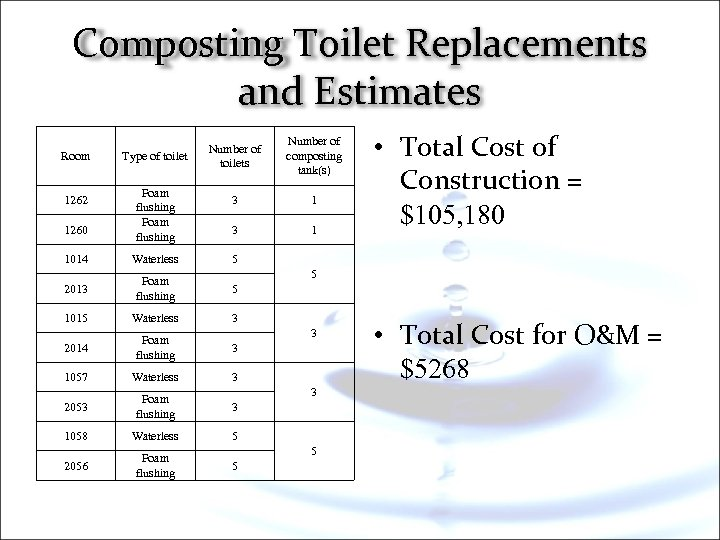 Composting Toilet Replacements and Estimates Room 1262 1260 Type of toilet Foam flushing Number
