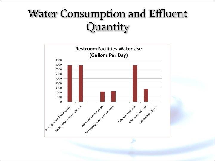 Water Consumption and Effluent Quantity
