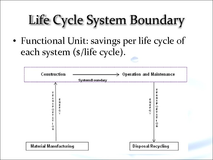 Life Cycle System Boundary • Functional Unit: savings per life cycle of each system