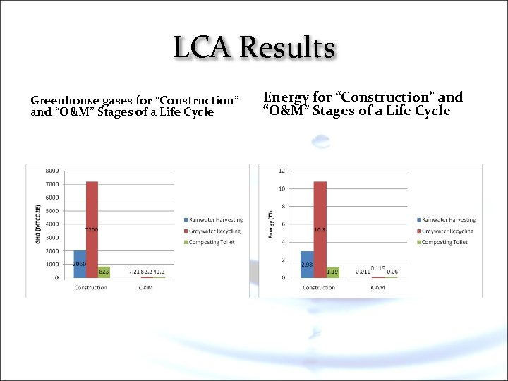 """LCA Results Greenhouse gases for """"Construction"""" and """"O&M"""" Stages of a Life Cycle Energy"""