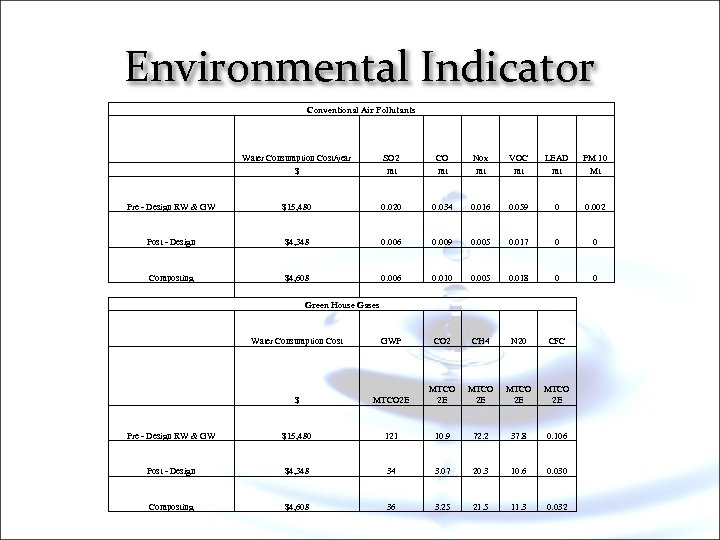 Environmental Indicator Conventional Air Pollutants Water Consumption Cost/year $ SO 2 mt CO mt