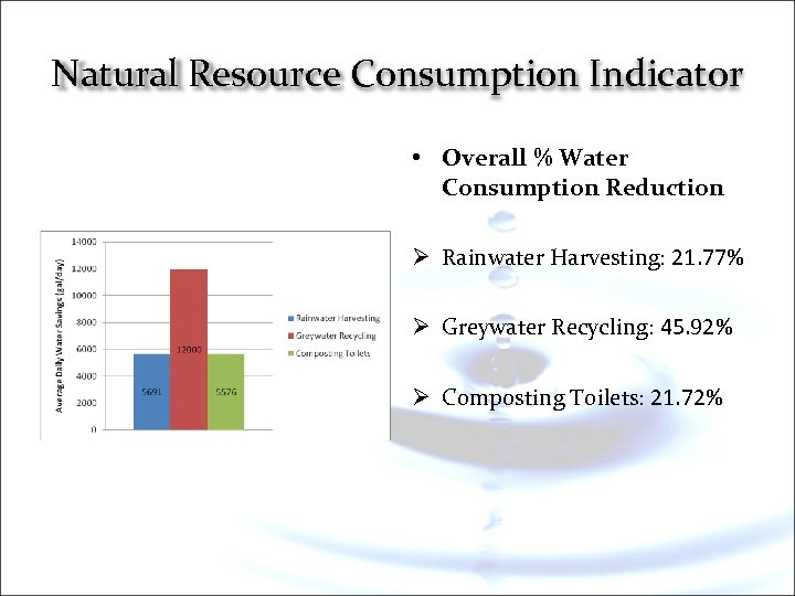 Natural Resource Consumption Indicator • Overall % Water Consumption Reduction Ø Rainwater Harvesting: 21.