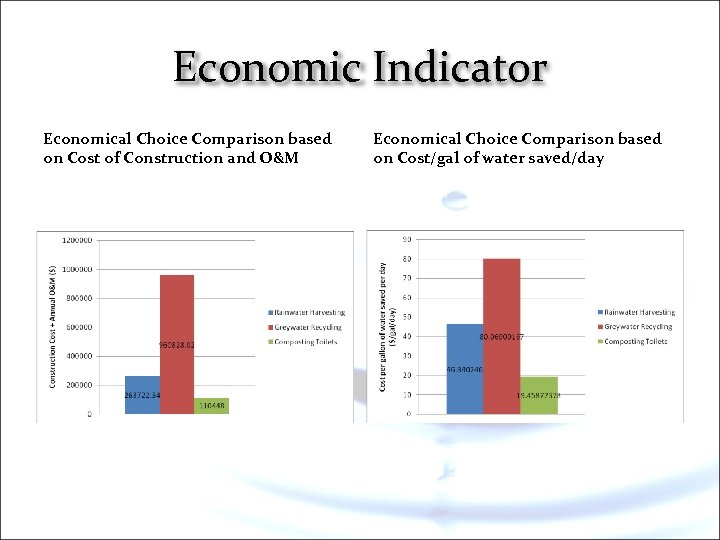 Economic Indicator Economical Choice Comparison based on Cost of Construction and O&M Economical Choice