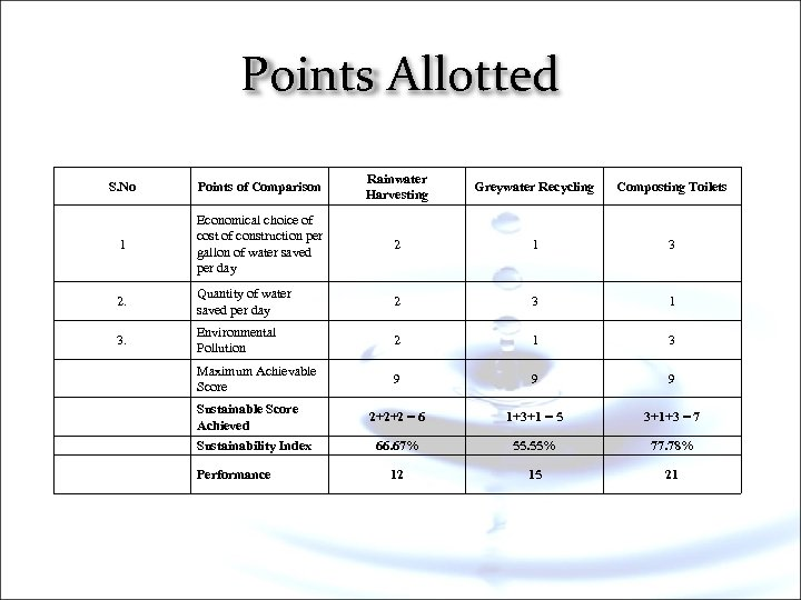 Points Allotted S. No Points of Comparison Rainwater Harvesting Greywater Recycling Composting Toilets 1