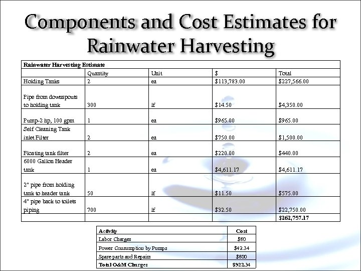Components and Cost Estimates for Rainwater Harvesting Estimate Quantity Holding Tanks 2 Unit ea