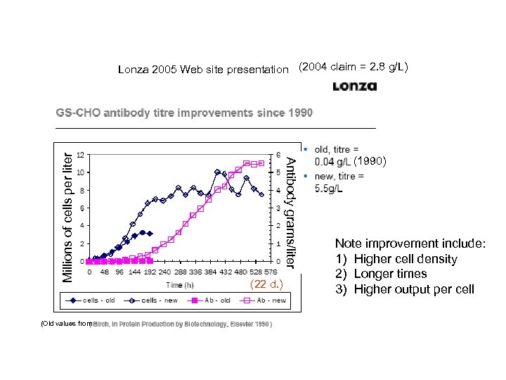 (Old values from Antibody grams/liter Millions of cells per liter Lonza 2005 Web site
