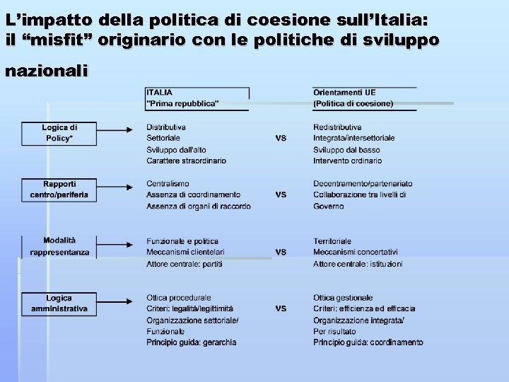 """L'impatto della politica di coesione sull'Italia: il """"misfit"""" originario con le politiche di sviluppo"""