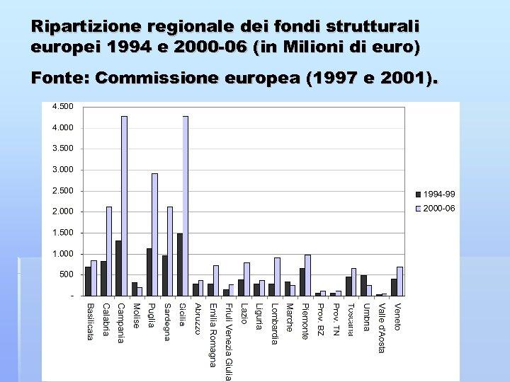 Ripartizione regionale dei fondi strutturali europei 1994 e 2000 -06 (in Milioni di euro)
