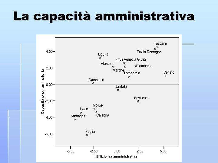 La capacità amministrativa