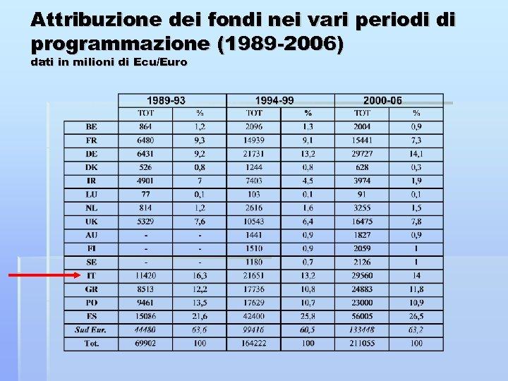 Attribuzione dei fondi nei vari periodi di programmazione (1989 -2006) dati in milioni di