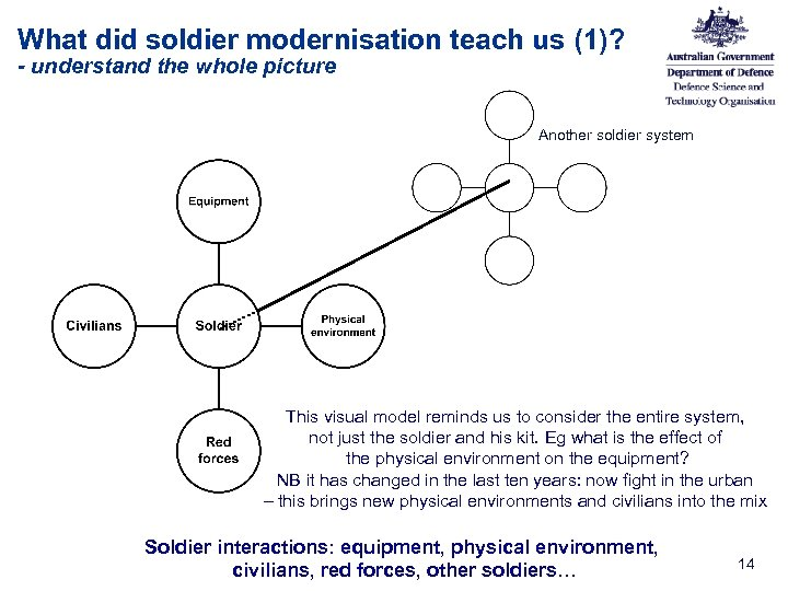 What did soldier modernisation teach us (1)? - understand the whole picture Another soldier
