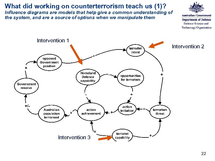 What did working on counterterrorism teach us (1)? Influence diagrams are models that help