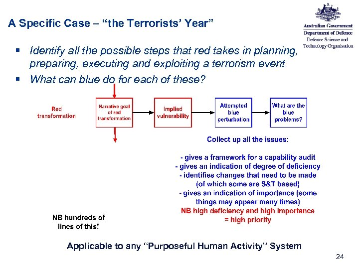 "A Specific Case – ""the Terrorists' Year"" § Identify all the possible steps that"