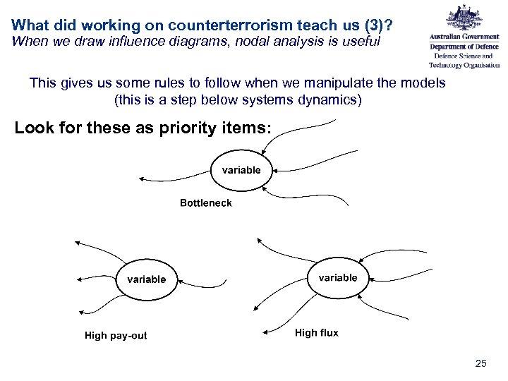 What did working on counterterrorism teach us (3)? When we draw influence diagrams, nodal