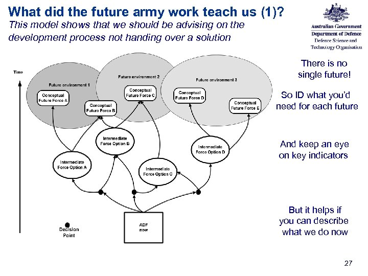 What did the future army work teach us (1)? This model shows that we