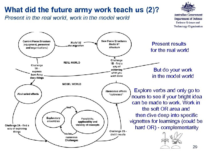 What did the future army work teach us (2)? Present in the real world,