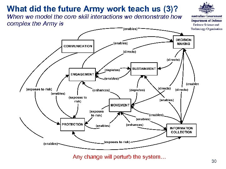 What did the future Army work teach us (3)? When we model the core