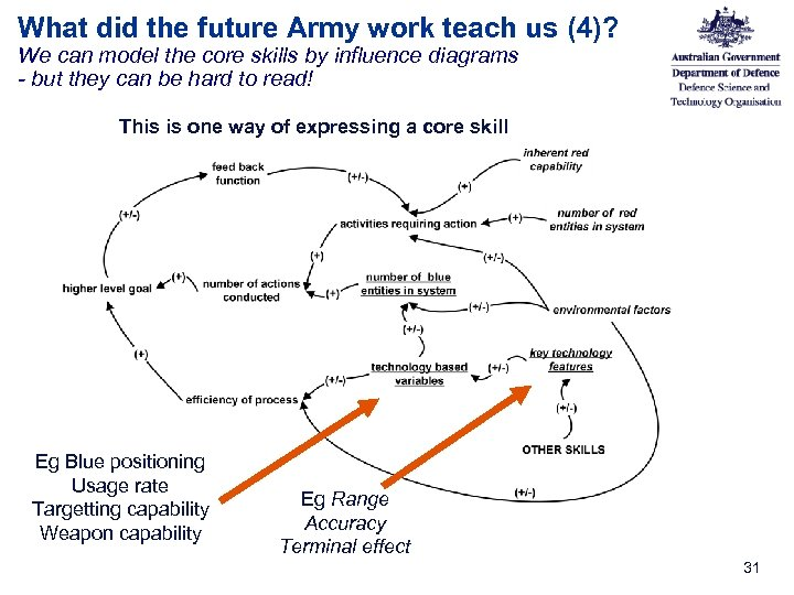 What did the future Army work teach us (4)? We can model the core