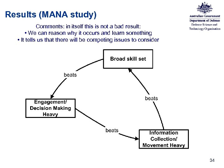 Results (MANA study) Comments: in itself this is not a bad result: • We