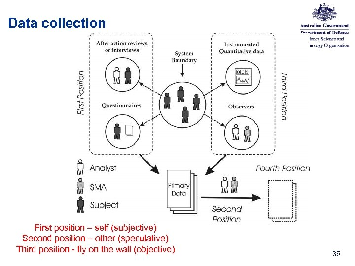 Data collection First position – self (subjective) Second position – other (speculative) Third position