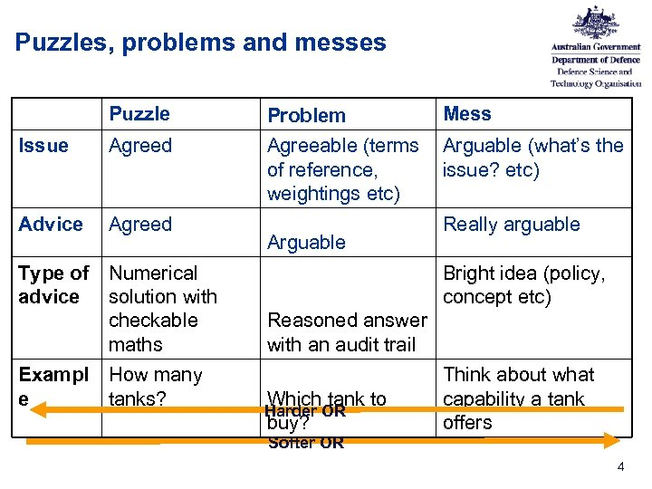 Puzzles, problems and messes Puzzle Problem Mess Issue Agreed Agreeable (terms of reference, weightings