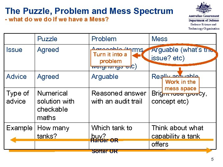 The Puzzle, Problem and Mess Spectrum - what do we do if we have
