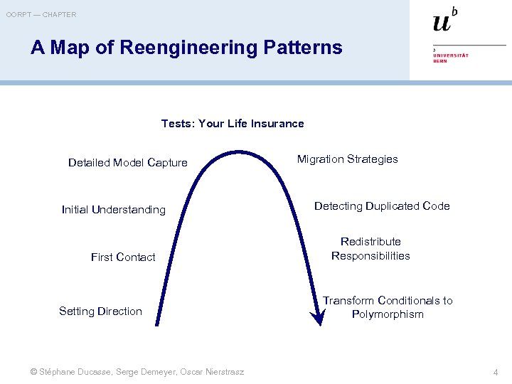 OORPT — CHAPTER A Map of Reengineering Patterns Tests: Your Life Insurance Detailed Model