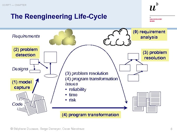 OORPT — CHAPTER The Reengineering Life-Cycle (0) requirement analysis Requirements (2) problem detection Designs
