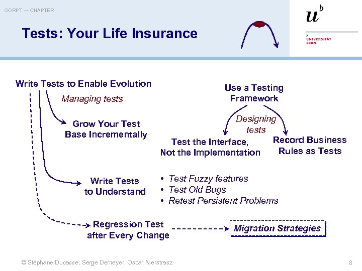 OORPT — CHAPTER Tests: Your Life Insurance Write Tests to Enable Evolution Use a