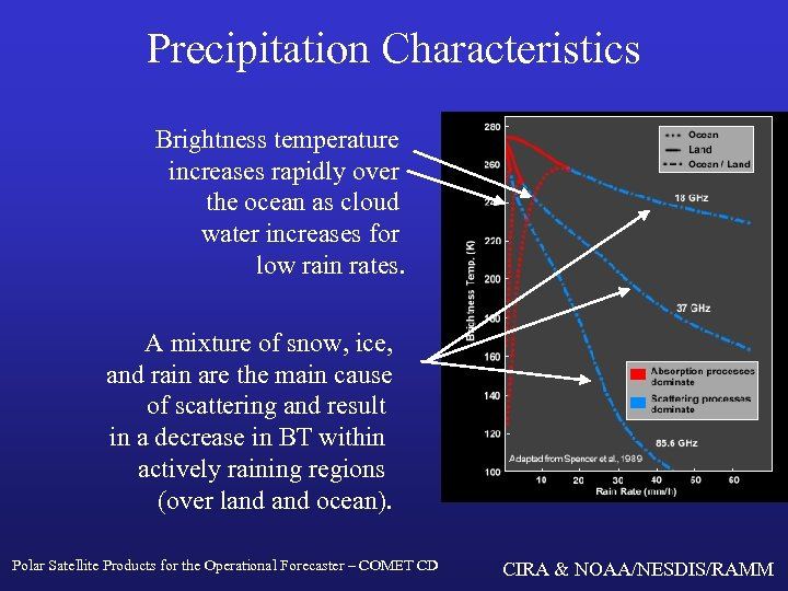 Precipitation Characteristics Brightness temperature increases rapidly over the ocean as cloud water increases for