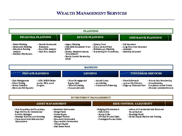 WEALTH MANAGEMENT SERVICES PLANNING FINANCIAL PLANNING • Estate Planning • Retirement Planning • Education