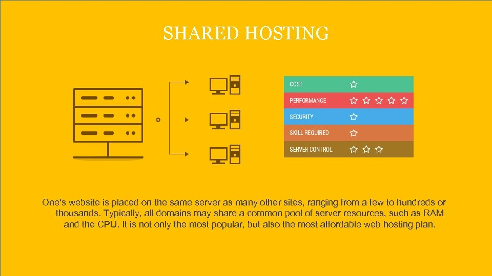 SHARED HOSTING One's website is placed on the same server as many other sites,