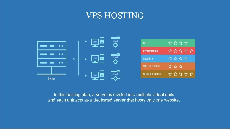 VPS HOSTING In this hosting plan, a server is divided into multiple virtual units