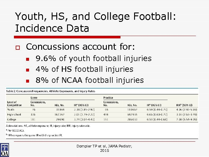 Youth, HS, and College Football: Incidence Data o Concussions account for: n n n