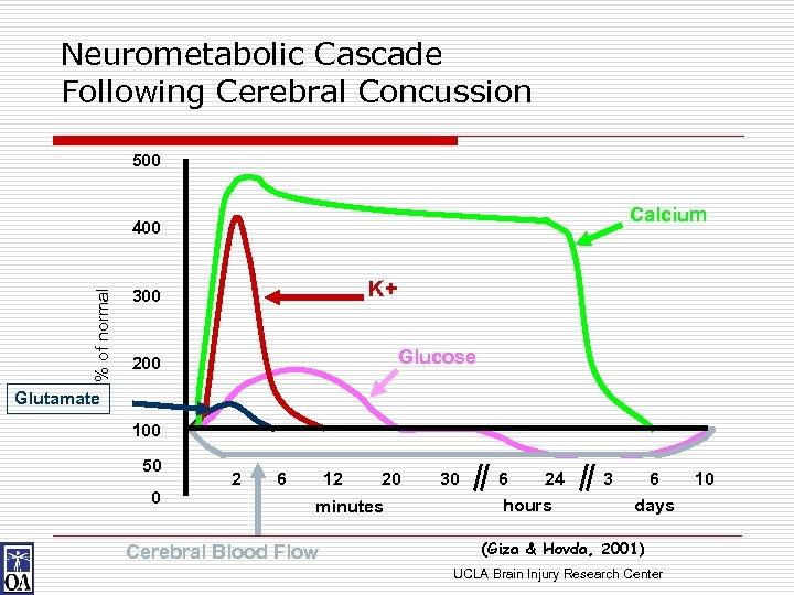 Neurometabolic Cascade Following Cerebral Concussion 500 Calcium % of normal 400 K+ 300 Glucose
