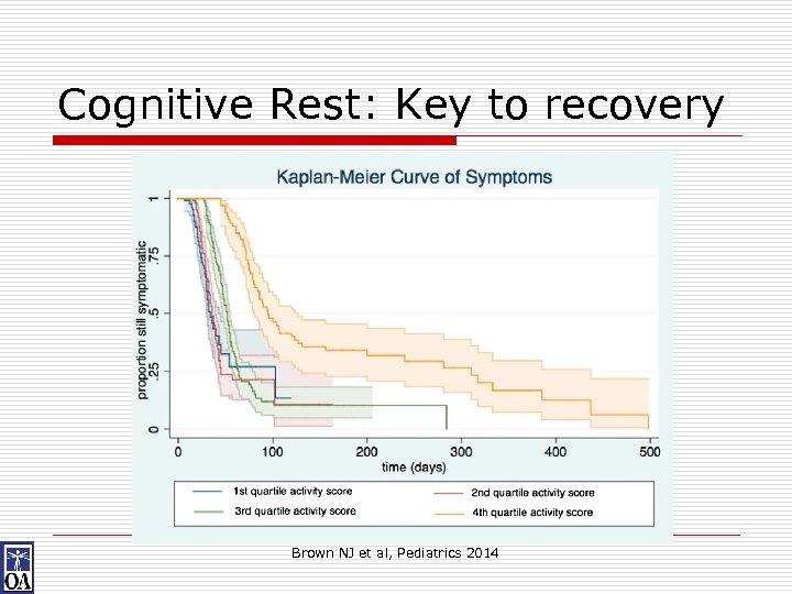 Cognitive Rest: Key to recovery Brown NJ et al, Pediatrics 2014