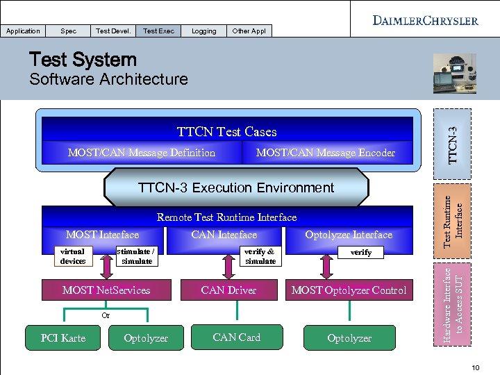 Application Spec Test Devel. Test Exec Logging Other Appl Test System MOST/CAN Message Encoder