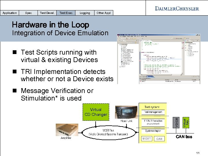 Application Spec Test Devel. Test Exec Logging Other Appl Hardware in the Loop Integration
